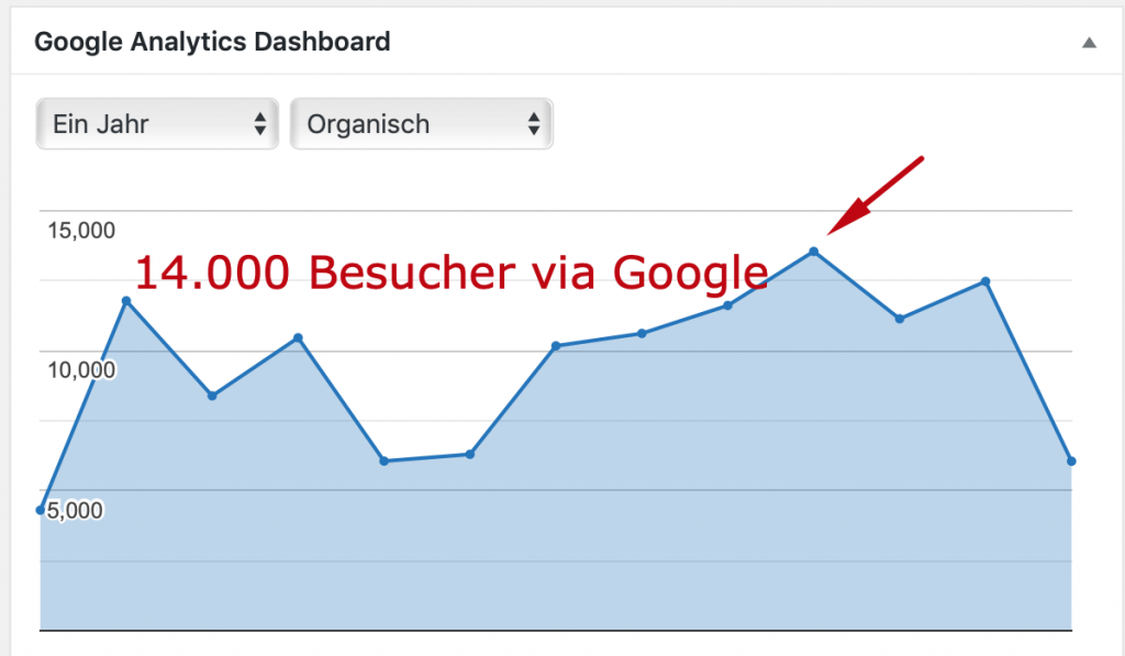 Google Traffic - Endlich Lebendig